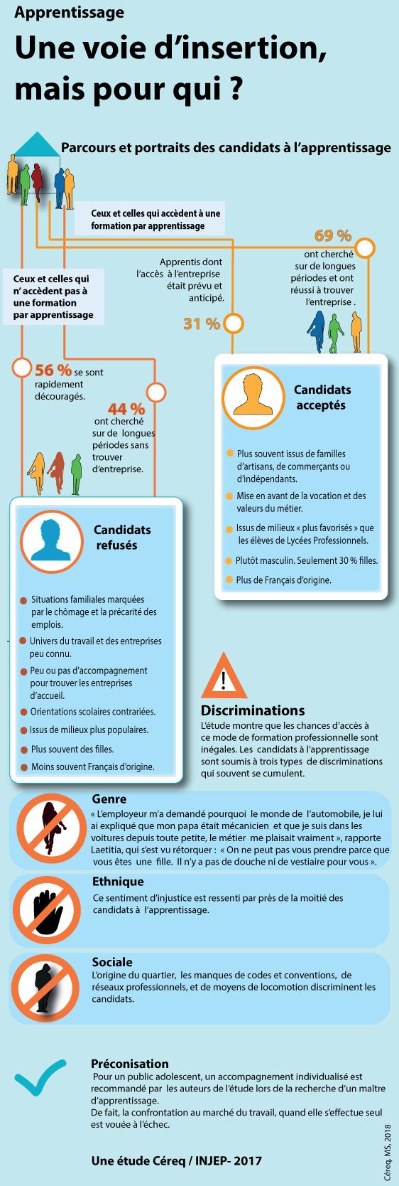 les-candidats-a-l-apprentissage-doivent-franchir-pour-reussir-des-discrimnations-de-genre-ethnique-et-sociale